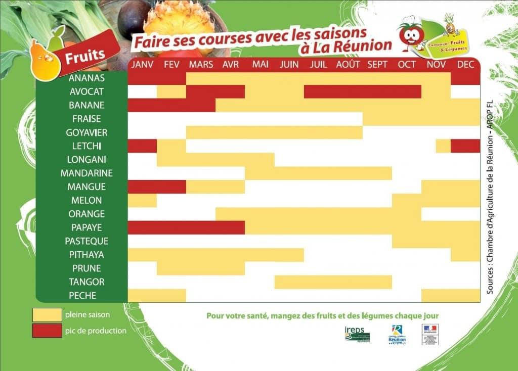 Les Fruits Et Les Legumes De Saison A La Reunion Carte De La Reunion